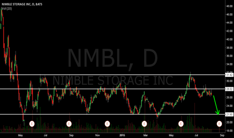 NMBL: NMBL possible move down