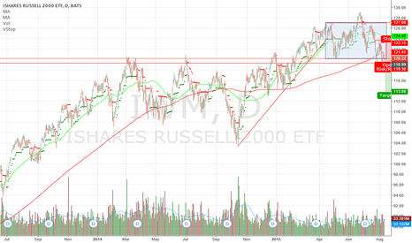 IWM: Looking to increase my short exposure
