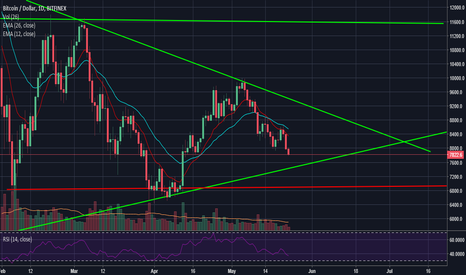 BTCUSD: Show Time for BTC - 7900 test, 6900 ish coming if it fails
