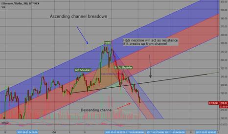 ETHUSD: Ethereum - ETH USD - Descending Channel