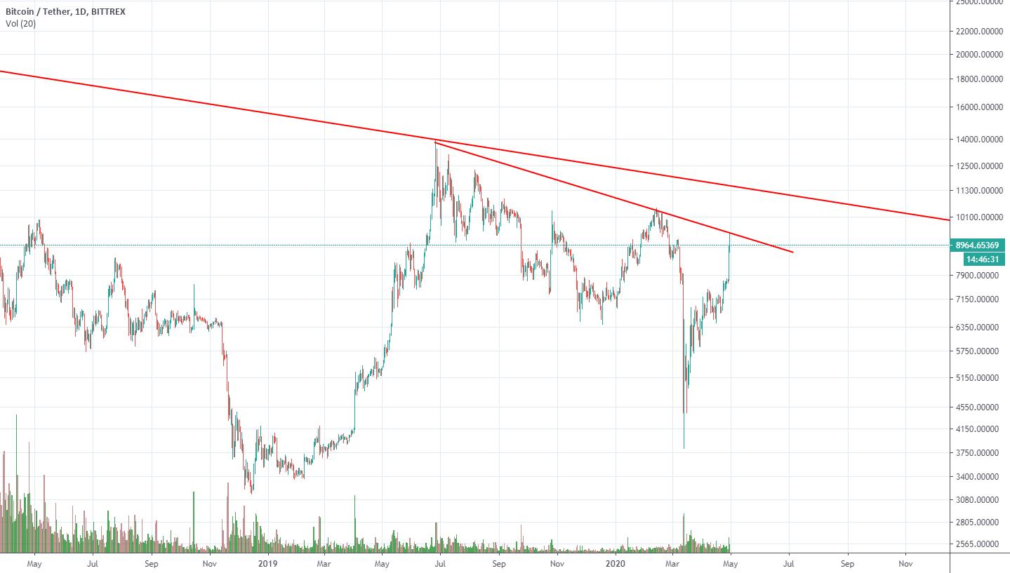 tradingview btc usdt bittrex