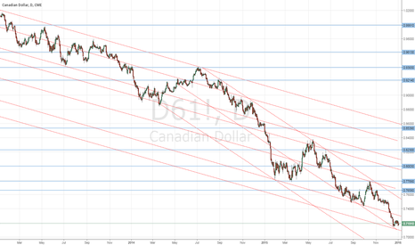 D61!: C$ is weak, but s/t, low-risk longs