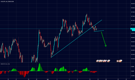 USDJPY: USDJPY Sell Setup (Short Term)