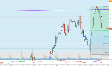 USOIL: 47.31 close on oil today