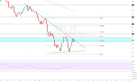 DXY: Is The US Recovering?