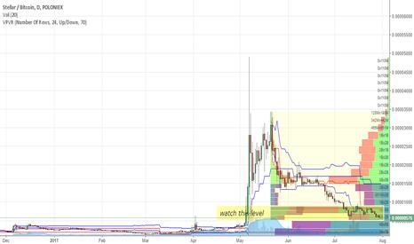 STRBTC: Interesting pattern on STRBTC, speculative BUY?