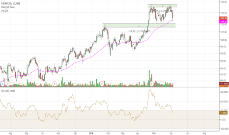TATAELXSI: Tataelxsi need to stay abv 1100-1090!!