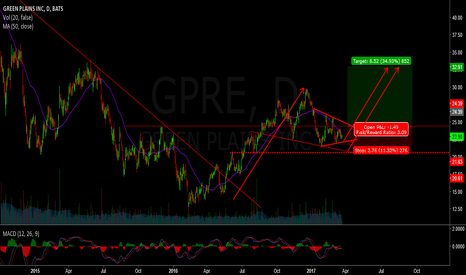 GPRE: Long - gpre - 30%+
