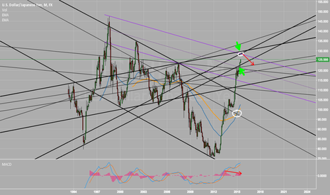 USDJPY: USDJPY May strongly hit the resistance around 129