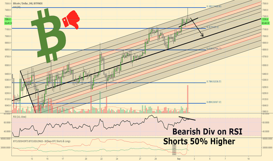 BTCUSD: Bitcoin Bears Coming Out Of The Woods...