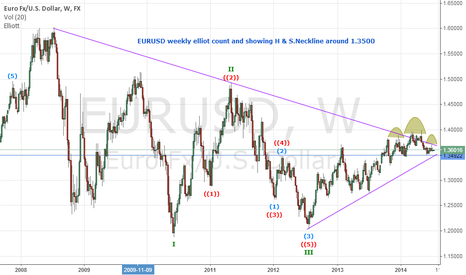 EURUSD: EURUSD elliot count and a long term short