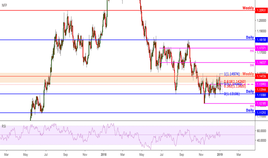 EURUSD: EURUSD indecision