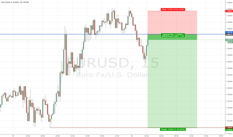 EURUSD: Shorting EU during LO