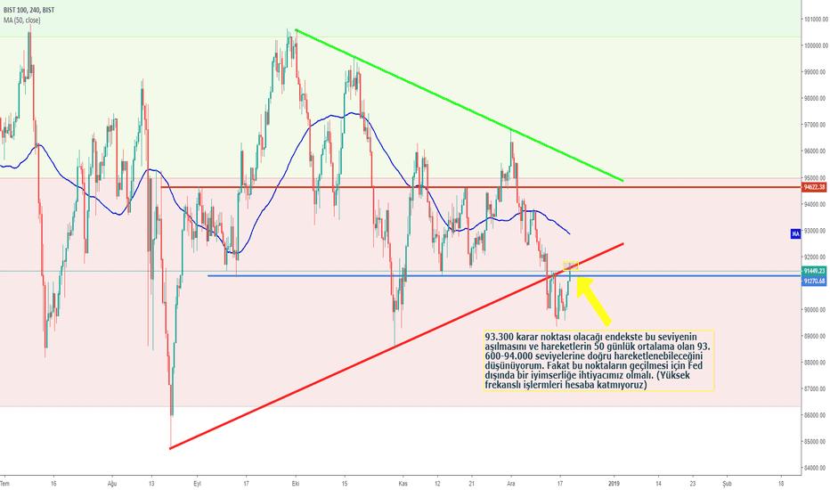 XU100: Dikkat! Fed'in İyimserliği Kısa Sürebilir