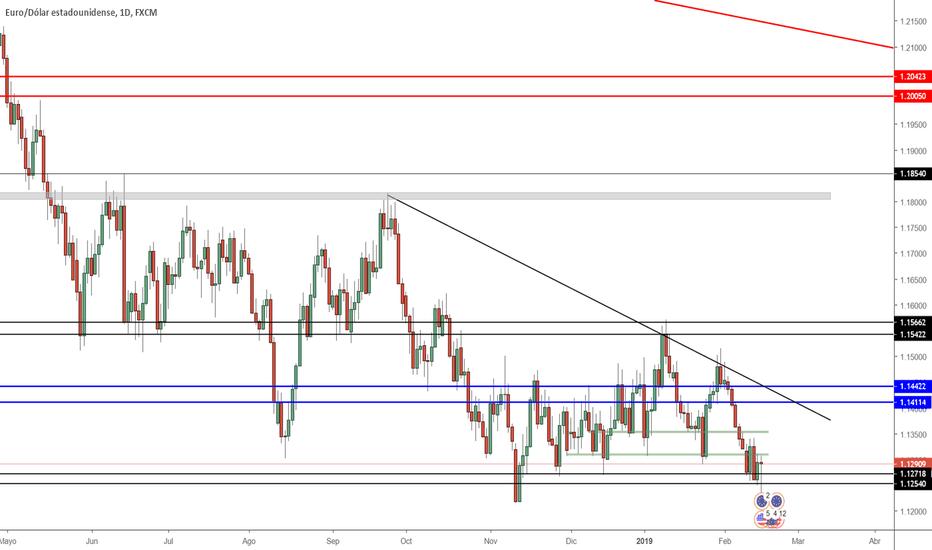 EURUSD: Proyección EUR/USD Semana 18/02/2019