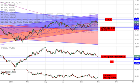 USOIL: FADE OIL & BUY USDCAD - OPEC TO CUT OR TO NOT?