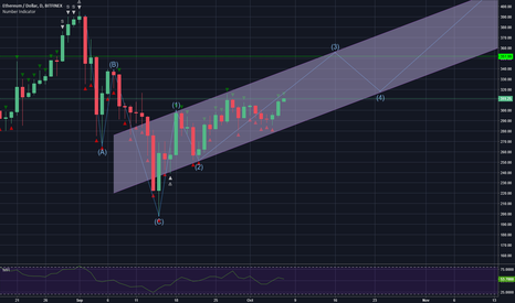 ETHUSD: ETH 1D Elliot Wave Count is Bullish
