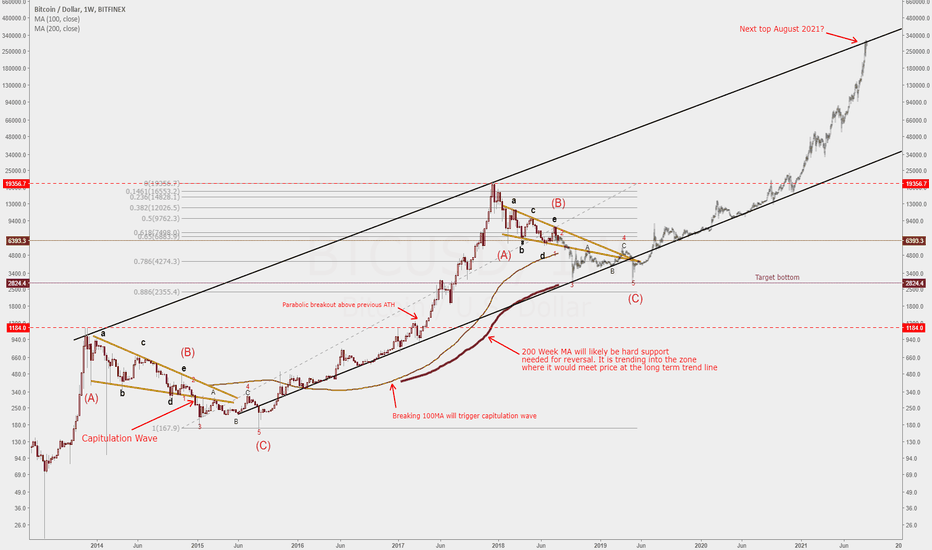BTCUSD: Bitcoin Outlook - Capitulate to 3k, Ascend to 300k in 3 Years