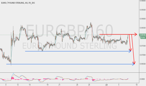 EURGBP: EUR GBP