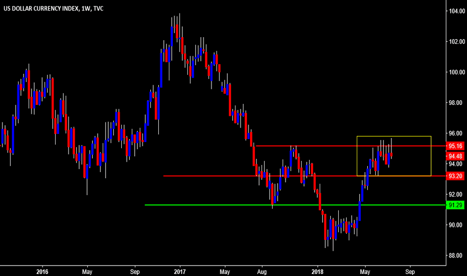 DXY: Dollar Is going Down for Now.