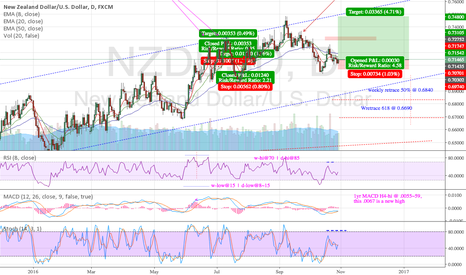 NZDUSD: NZDUSD Trend Continuation Price Action Long