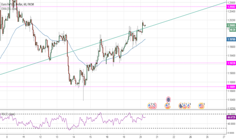 EURUSD: EUR/USD support-turned-resistance in making !