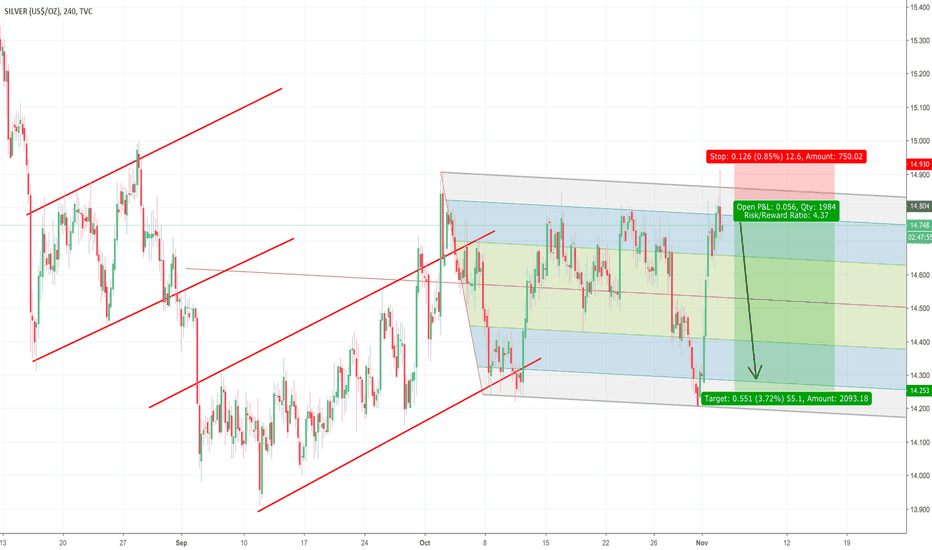 SILVER: Silver Back At the Topside of The Trend
