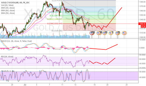 XAUUSD: Gold update : Maybe price is forming pattern to rebound again