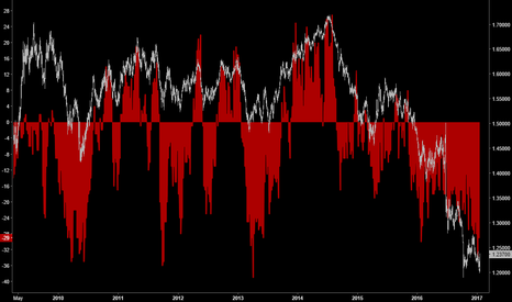 GBPUSD: Sterling Positioning | Ready to unwind?