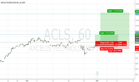 ACLS: Ничего не знаю, кроме прибыли