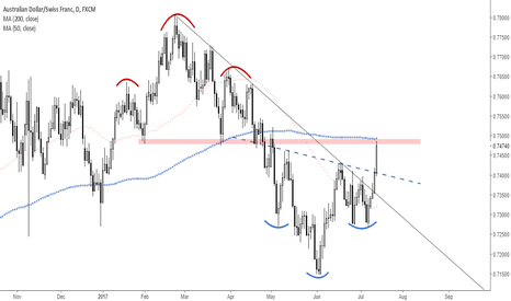 AUDCHF: AUDCHF Another Head & Shoulders