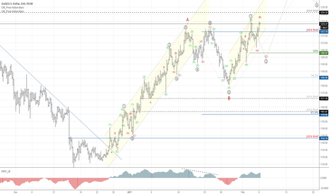 XAUUSD: End of micro correction