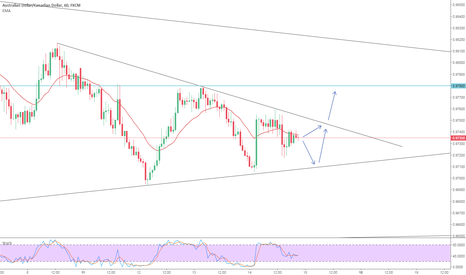 AUDCAD: Nice little break coming up