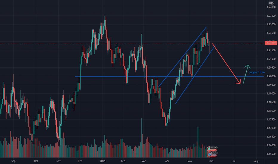 Sell or Buy? EURUSD