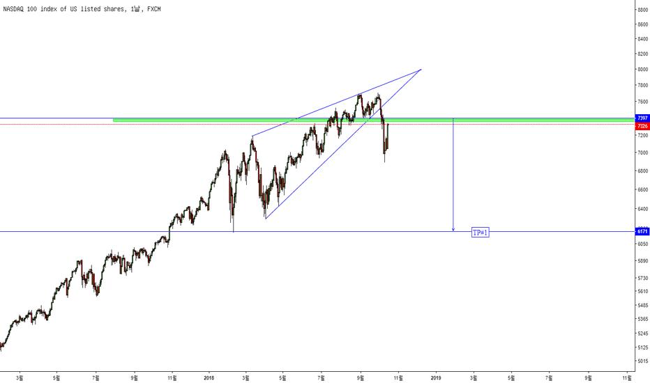 NAS100: NASDAQ100 분석