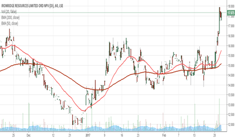 IRR: 3 month IRR 20 day EMA and 200 day EMA