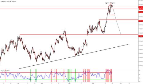 EURUSD: eurusd -regular divergence sell signal