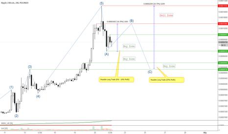 XRPBTC: XRPBTC Possible corrective ABC wave pattern long trades