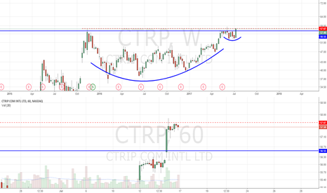 CTRP: Weekly C&H breakout. Bull flagging intraday