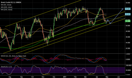 BCOUSD: Oil close to trendline support