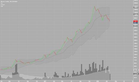 BTCUSD: BITCOIN: The bubble bursts?