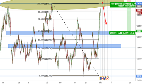EURJPY: CLOSE TO SELL