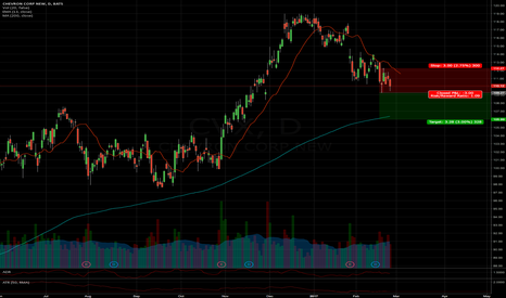 CVX: Short under low CVX < $ 109.27