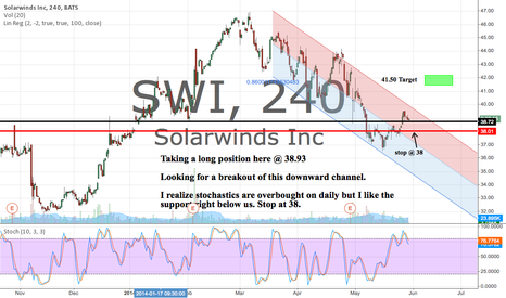 SWI: Long from 38.93 Target 41.50 Stop 38