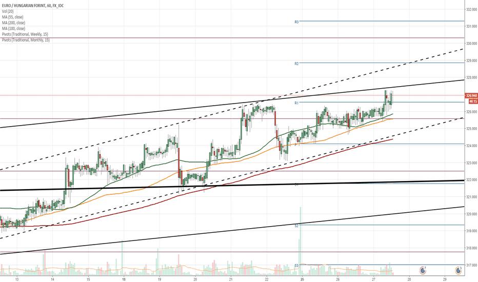EURHUF: EUR/HUF 1H Chart: Surge after breakout