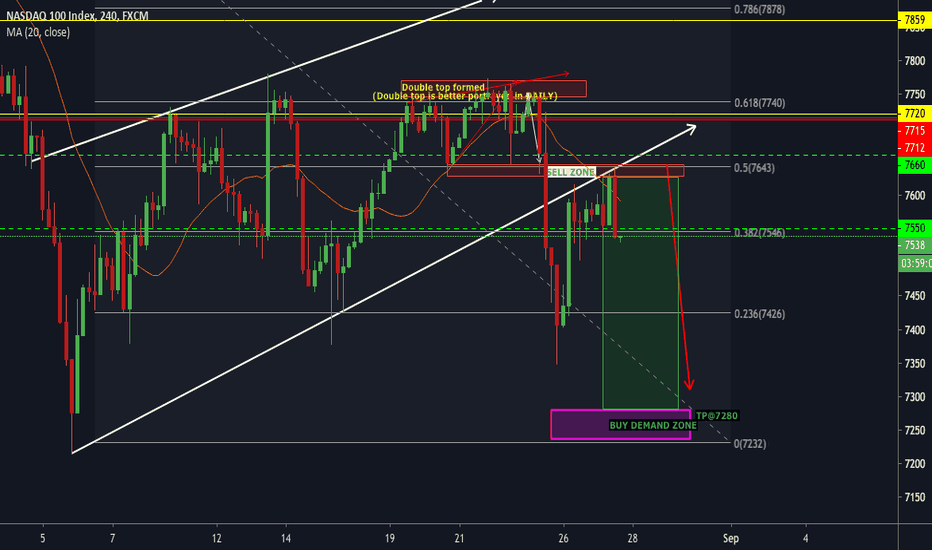 NAS100 Charts and Quotes — TradingView