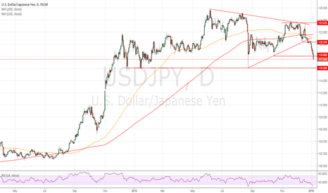 USDJPY: At least another 100 pips move possible to the downside.