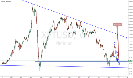 XPTUSD: Trading opportunity for XPTUSD (2016-11-29)