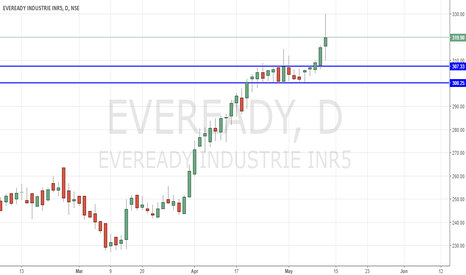 EVEREADY: Evereday long for short term holding
