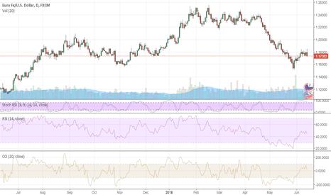 EURUSD: EURUSD: what to expect from ECB